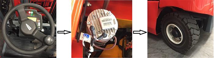 Hệ thống lái điện xe nâng Heli