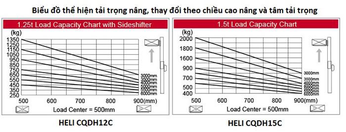 HELI CQDH12C CQDH15C
