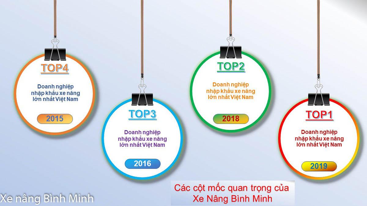 Lịch Sử Phát Triển Công Ty Xe Nâng Bình Minh